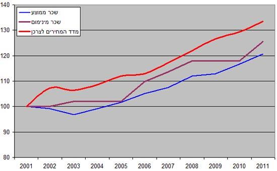 השינוי בשכר המינימום, השכר הממוצע והמדד